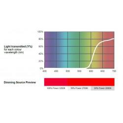 Filtr PAR-64 106 primary red