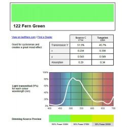 Filtr PAR-64 122 fern green