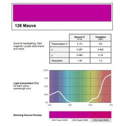 Filtr PAR-64 126 mauve purpurowy