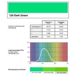 Filtr PAR-64 124 dark green